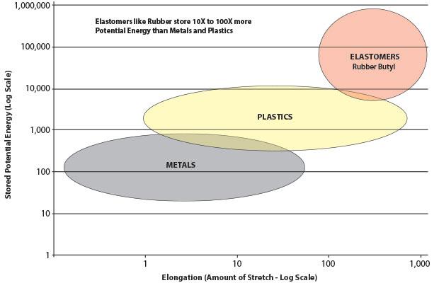 elastomers Chart